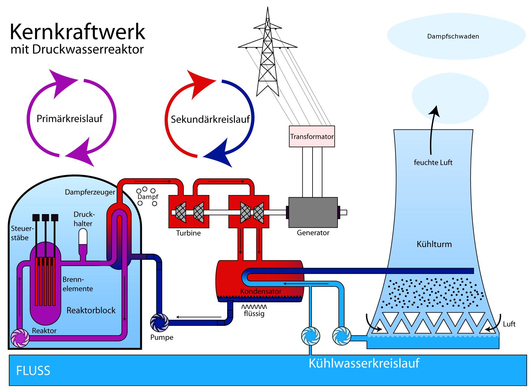 Druckwasserreaktoren fur Kernkraftwerke