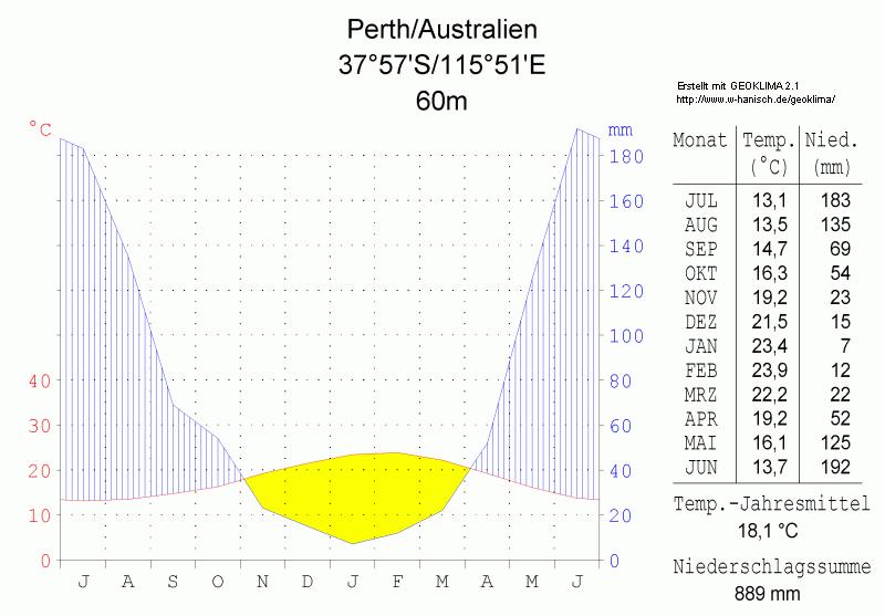 Klimadiagramm-Perth-Australien-metrisch-deutsch.png