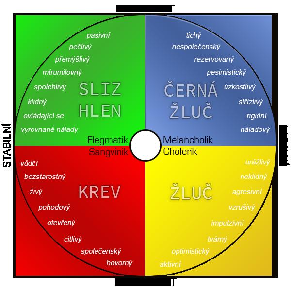Choleric temperament test