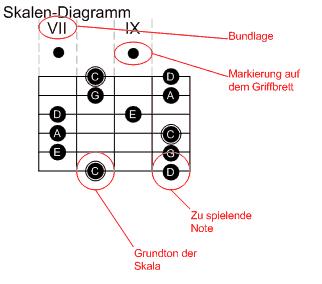 Gitarre: Lesen von Diagrammen, Tabulaturen und Noten – Wikibooks ...