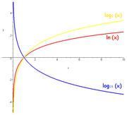 Três curvas para três bases diferentes: b = 2 (curva amarela), b = e (curva vermelha) e b = 0,5 (curva azul).