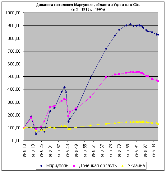 https://upload.wikimedia.org/wikipedia/commons/1/19/Mar_population_growth_ukr.png
