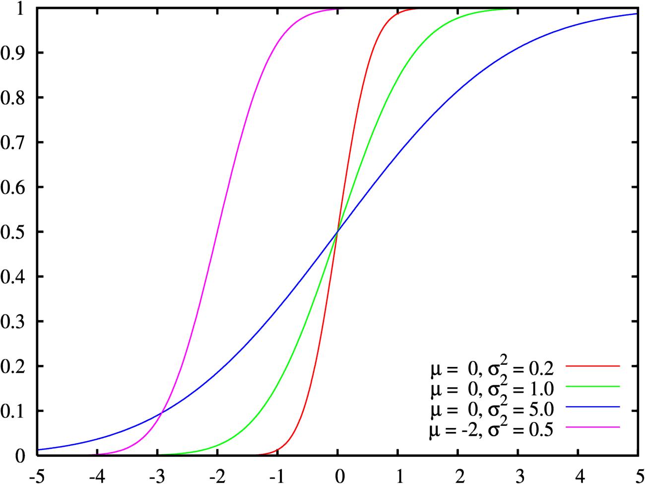 uniform distribution pdf and cdf