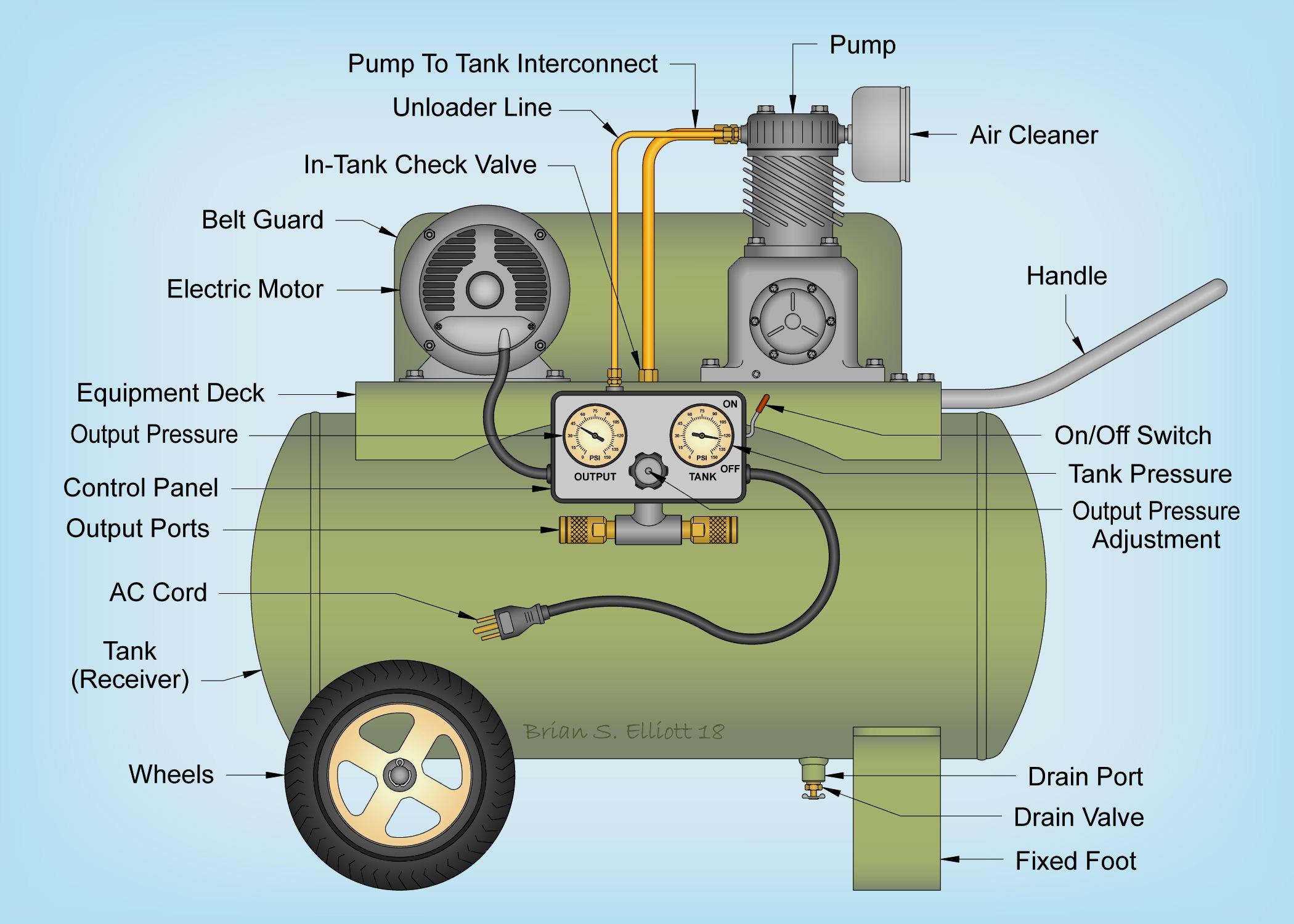 Air compressor - Wikiwand on a c compressor diagram, fan diagram, compressor parts, compressor pump diagram, compressor engine diagram, freezer diagram, compressor troubleshooting diagram, compressor hose, hvac compressor diagram, compressor capacitor, compressor valve, basic refrigeration diagram, compressor piston, compressor clutch, compressor motor, compressor regulator diagram, viper 5704v remote start diagram, cooling diagram, voltage drop diagram, compressor plumbing diagram,