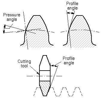 Pressure Angle Wikiwand
