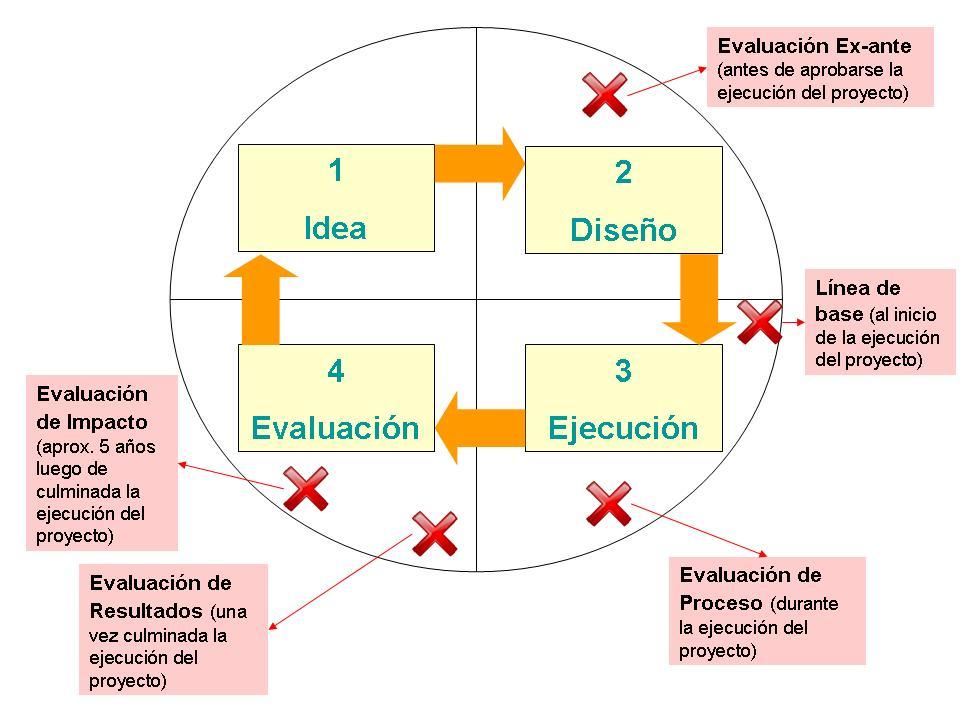 Descripción Proyecto de desarrollo - Evaluacion.JPG