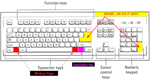 A 102-key US English keyboard