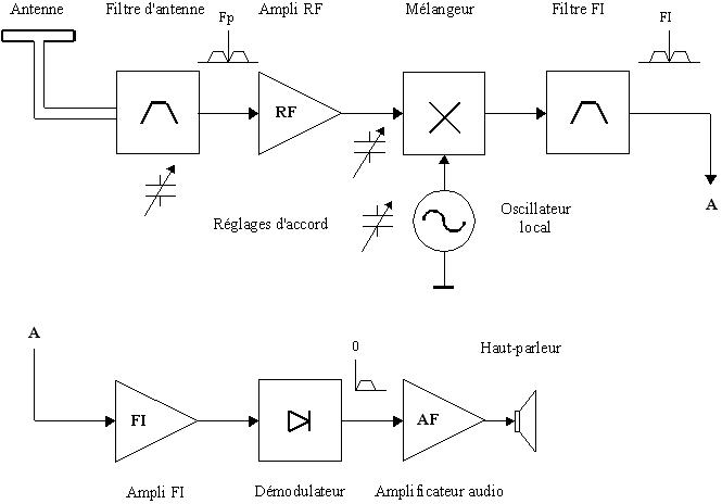 meilleur amplificateur hifi