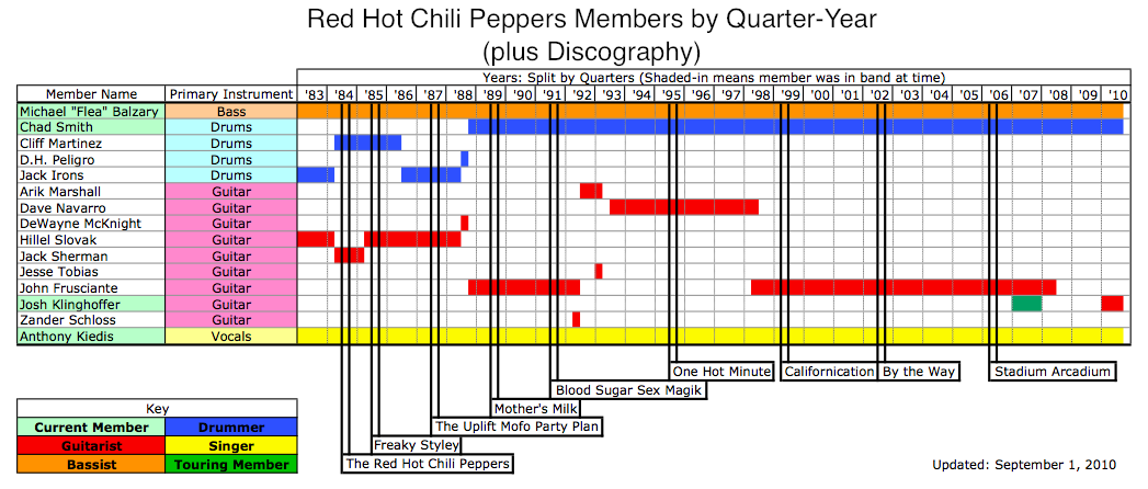 File:RHCP Members by Year png - Wikimedia Commons