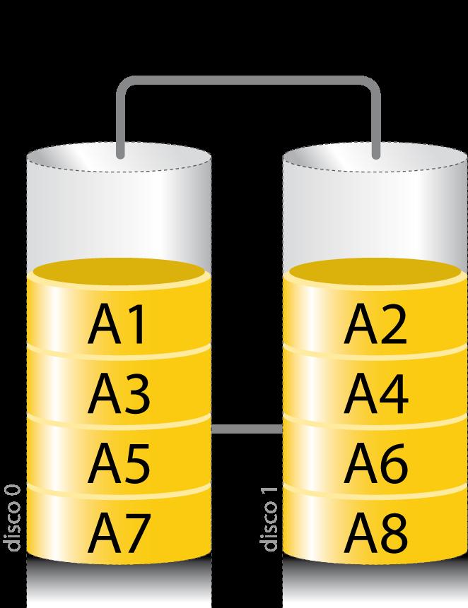 https://upload.wikimedia.org/wikipedia/commons/1/19/Raid0.png