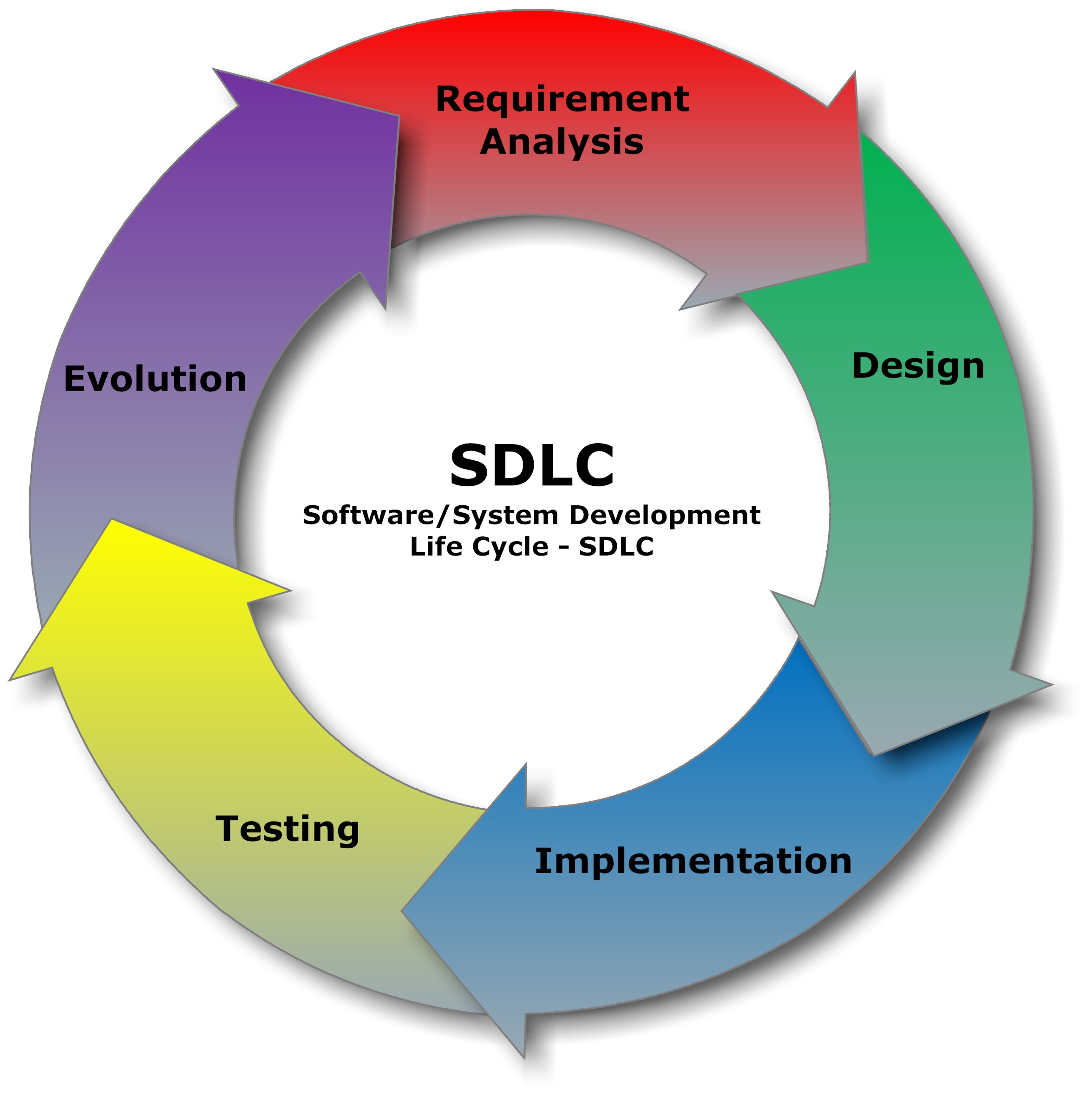 software development lifecycle Software development life cycle, sdlc for short, is a well-defined, structured sequence of stages in software engineering to develop the intended software product.