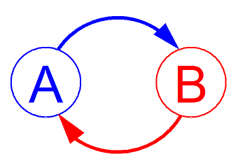 A feedback loop