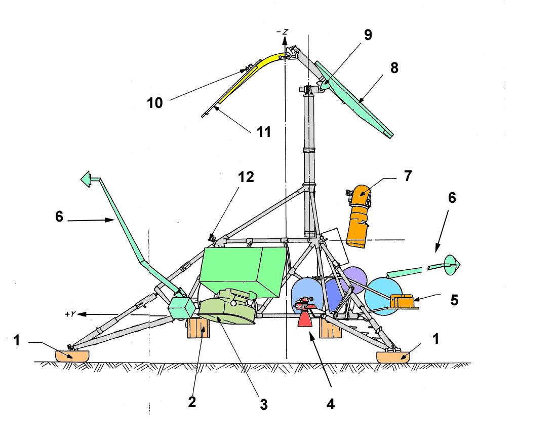 File Surveyor Spacecraft Postlanding Configuration Schema