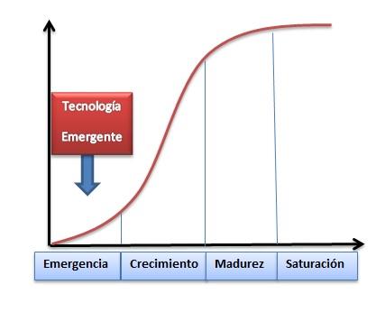 Tecnología Emergente