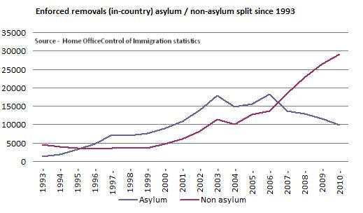 Country Chord Charts: Total in-country UK immigration removals since 1993.jpg ,Chart
