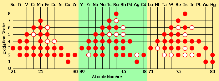 This table shows some of the oxidation states found in compounds of the transition-metal elements. A solid circle represents a common oxidation state, and a ring represents a less common (less energetically favourable) oxidation state.