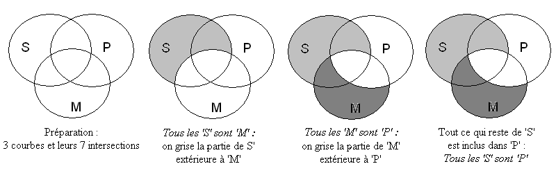 Diagrammes deuler de venn et de carroll wikivisually exemple de reprsentation dun syllogisme barbara par diagramme de vennmodifier modifier le code ccuart Image collections