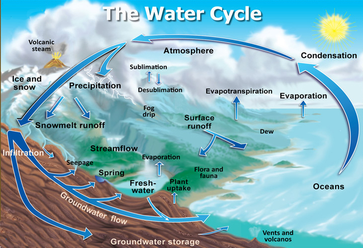 A picture of a water cycle concept map from the USGS