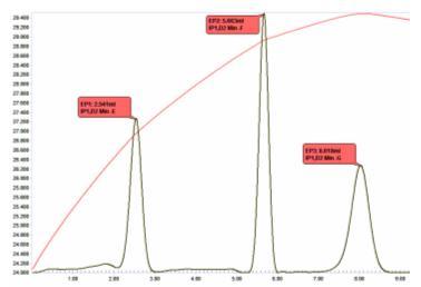 Thermometric titration - Wikipedia
