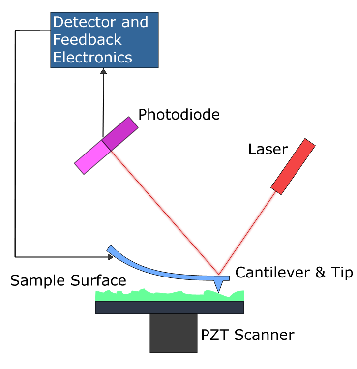 atomic force microscope icon