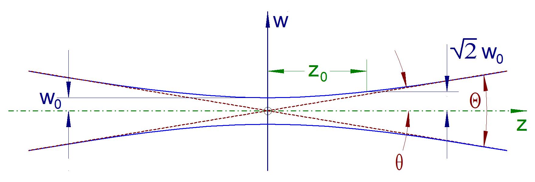Beam divergence - Wikipedia