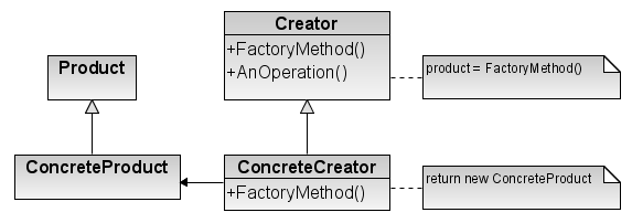 Factory Method Design Pattern Wiki