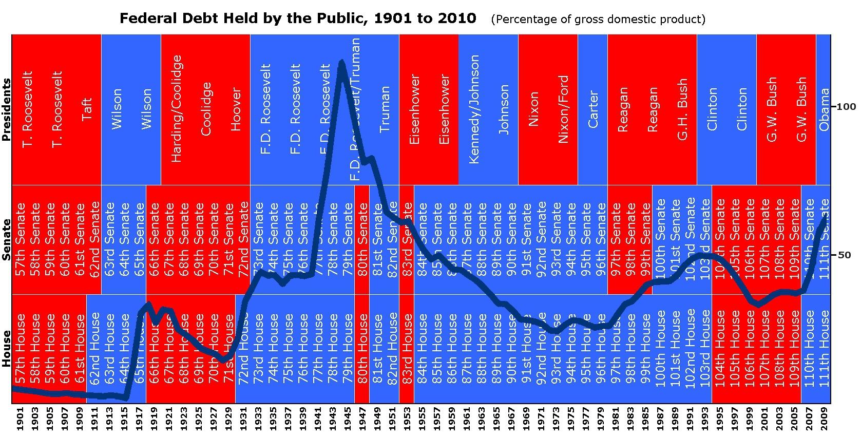 Us Debt Holders Chart: Federal Debt 1901-2010.jpg - Wikimedia Commons,Chart