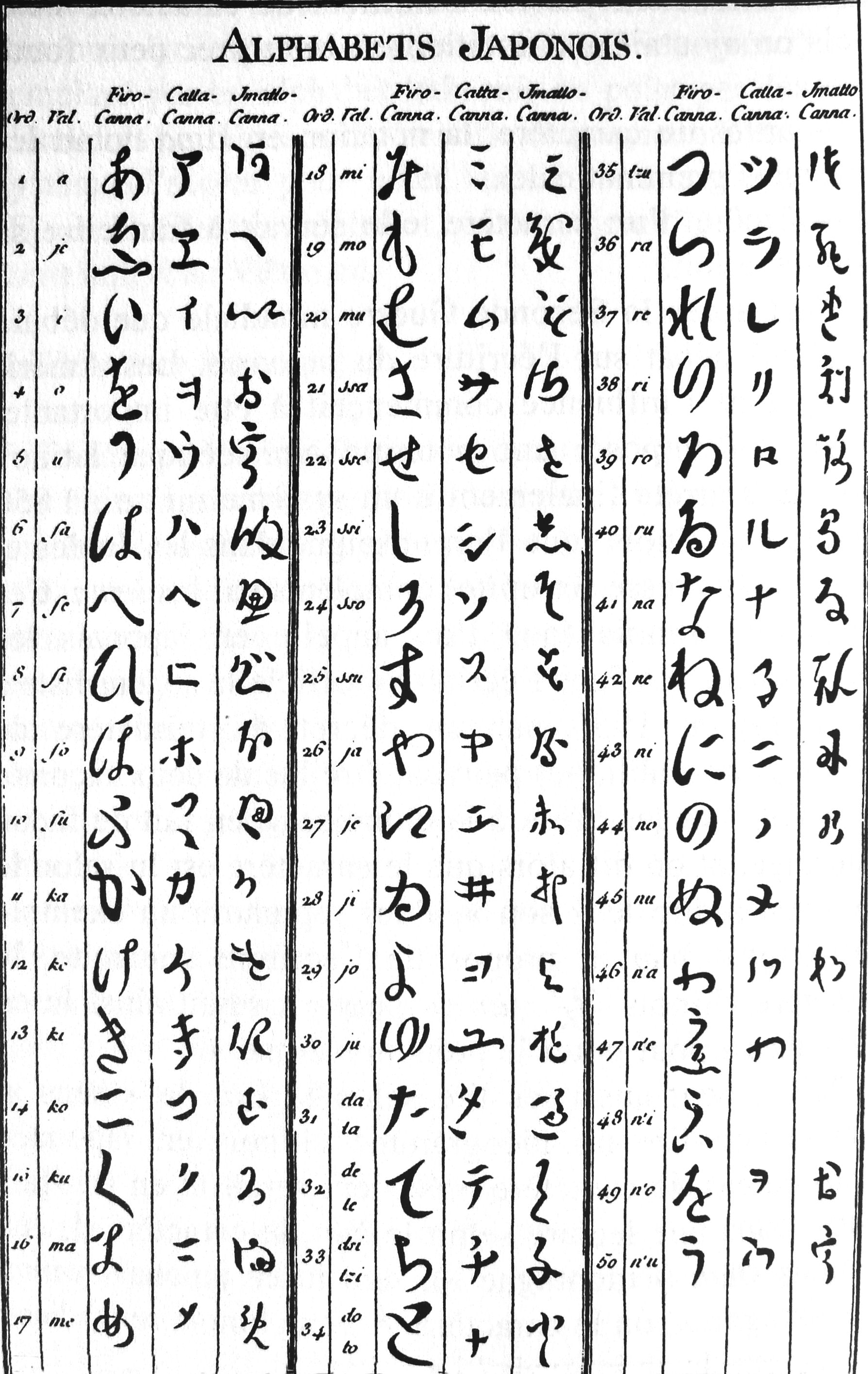 Description Japanese alphabet Diderot Encyclopedia 18th century.jpg