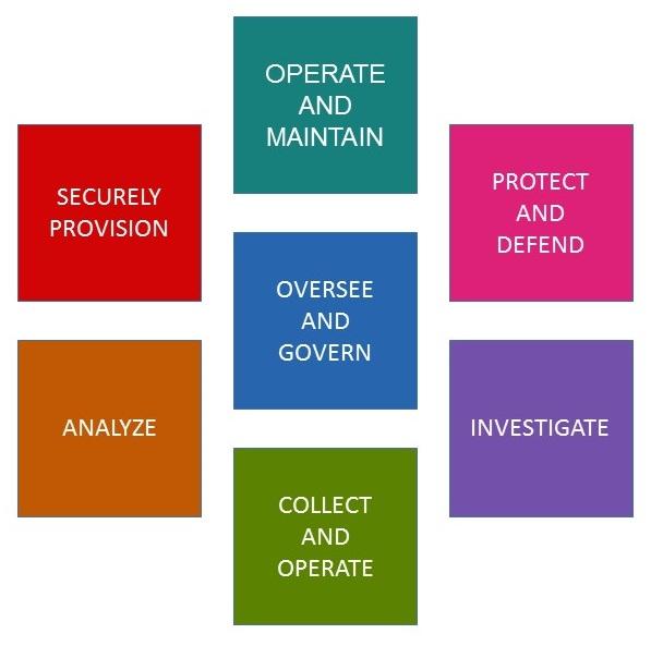 NICE Cybersecurity Workforce Framework.jpg