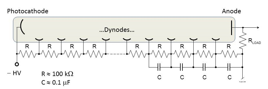Fig. 2: Typical photomultiplier voltage divider circuit using negative high voltage. PMT Voltage Divider.jpg