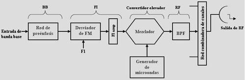 Archivo:Radiotransmisor.jpg