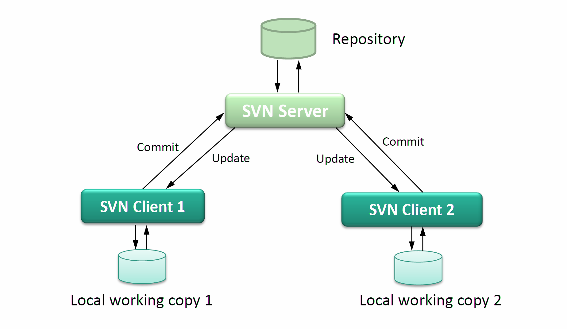 http://upload.wikimedia.org/wikipedia/commons/1/1a/SVN_Server_Client_Structure.png