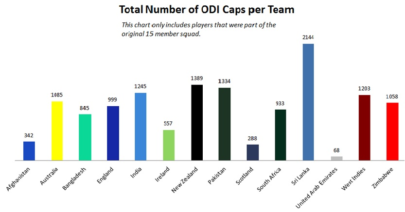 FileTotal ODI Caps For 2015 Cricket World Cup