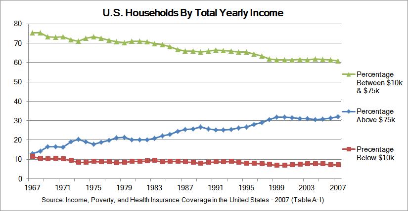 U.S. Income Tax Burden