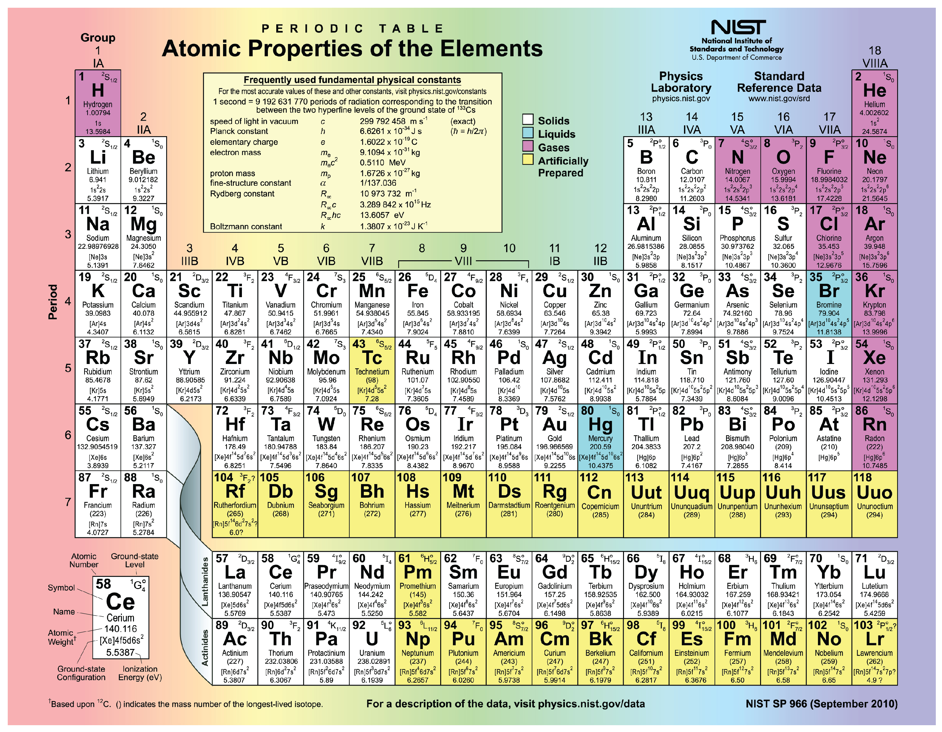 Printable Periodic Table Of Elements With Names And