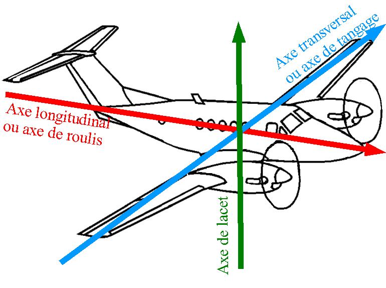 axes d'un avion