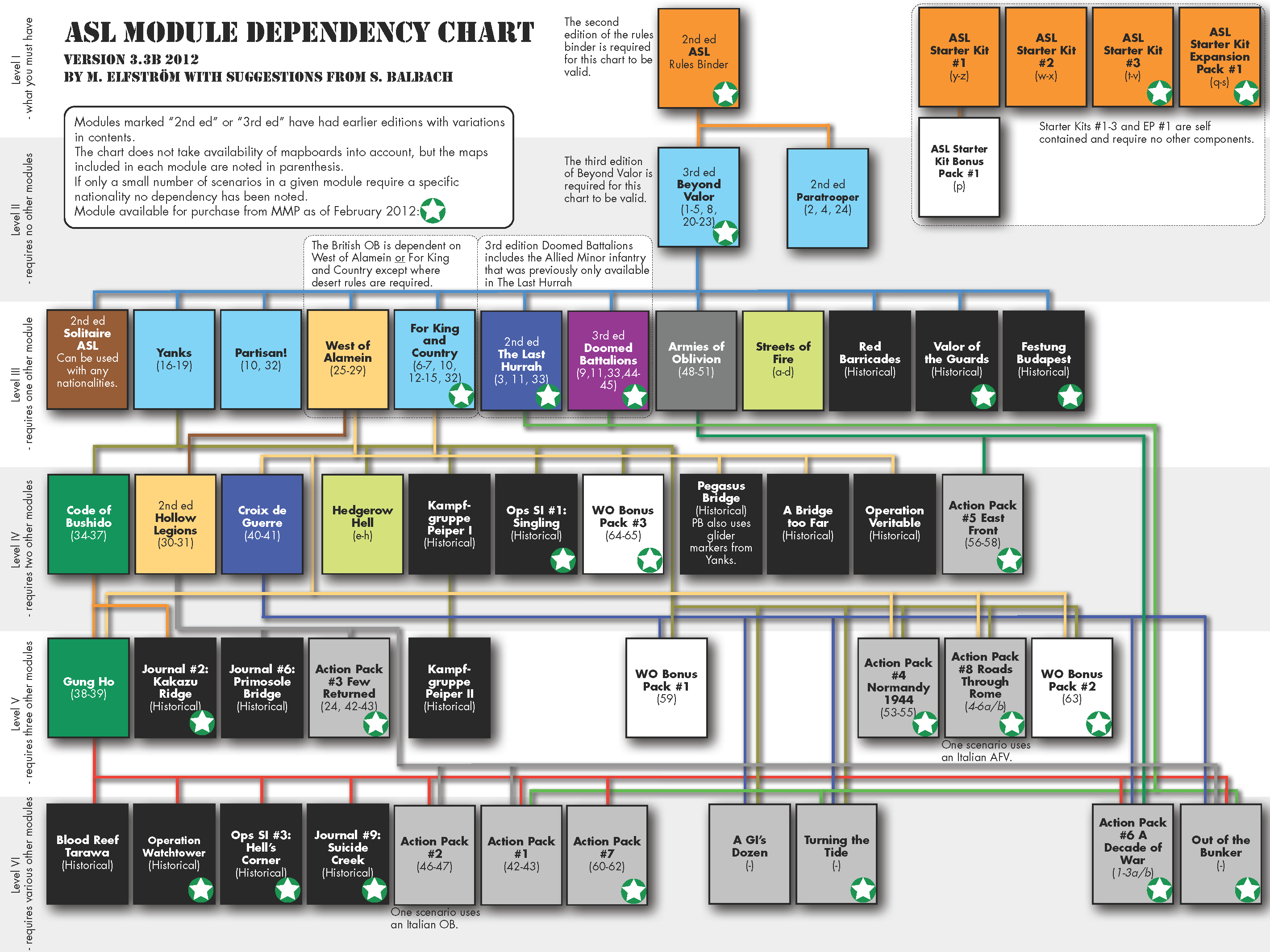 ASL Dependency Chart