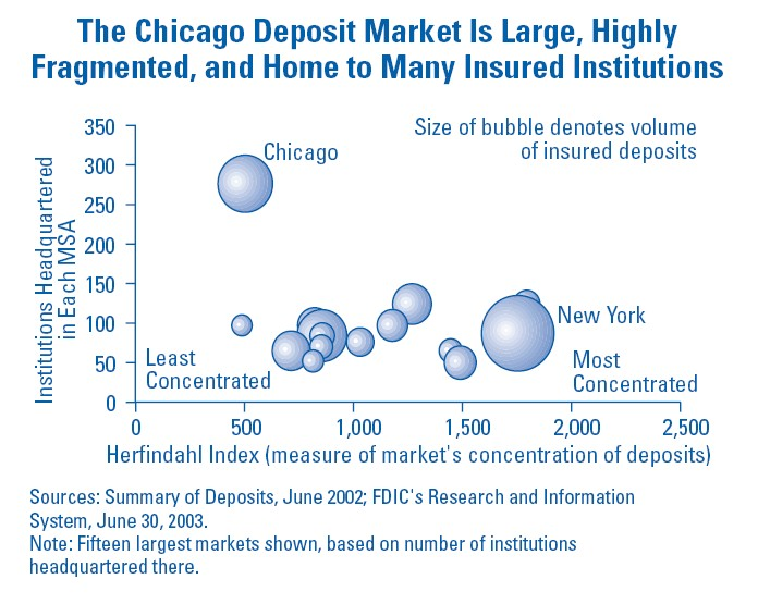 Bubble Chart With Labels: Bubble Chart Chicago Deposit Market.jpg - Wikimedia Commons,Chart