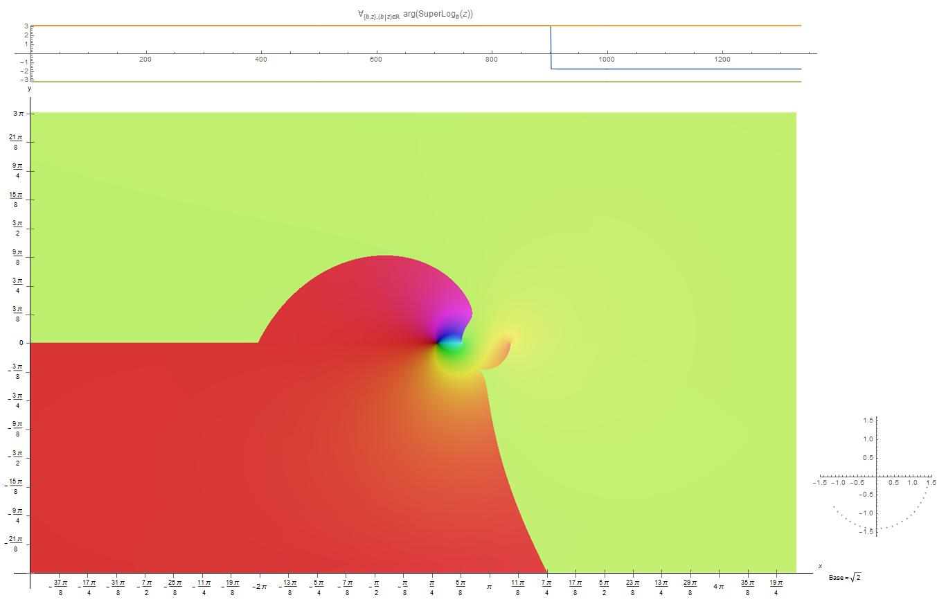 [Image: Complex_Kneser%27s_super-logarithm%2C_ba...282%29.png]