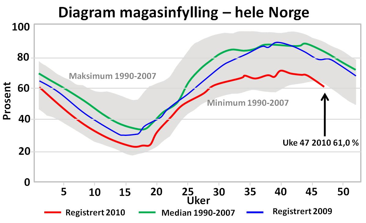 Magasinfylling  U2013 Wikipedia