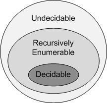File:Decision Problem Closure Diagram.png