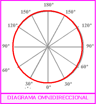 Diagrama polar omnidireccional.png