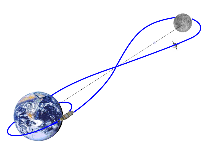 http://upload.wikimedia.org/wikipedia/commons/1/1b/EM-1_mission_path.png