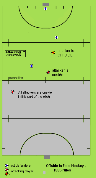 offside  field hockey    wikiwand rule