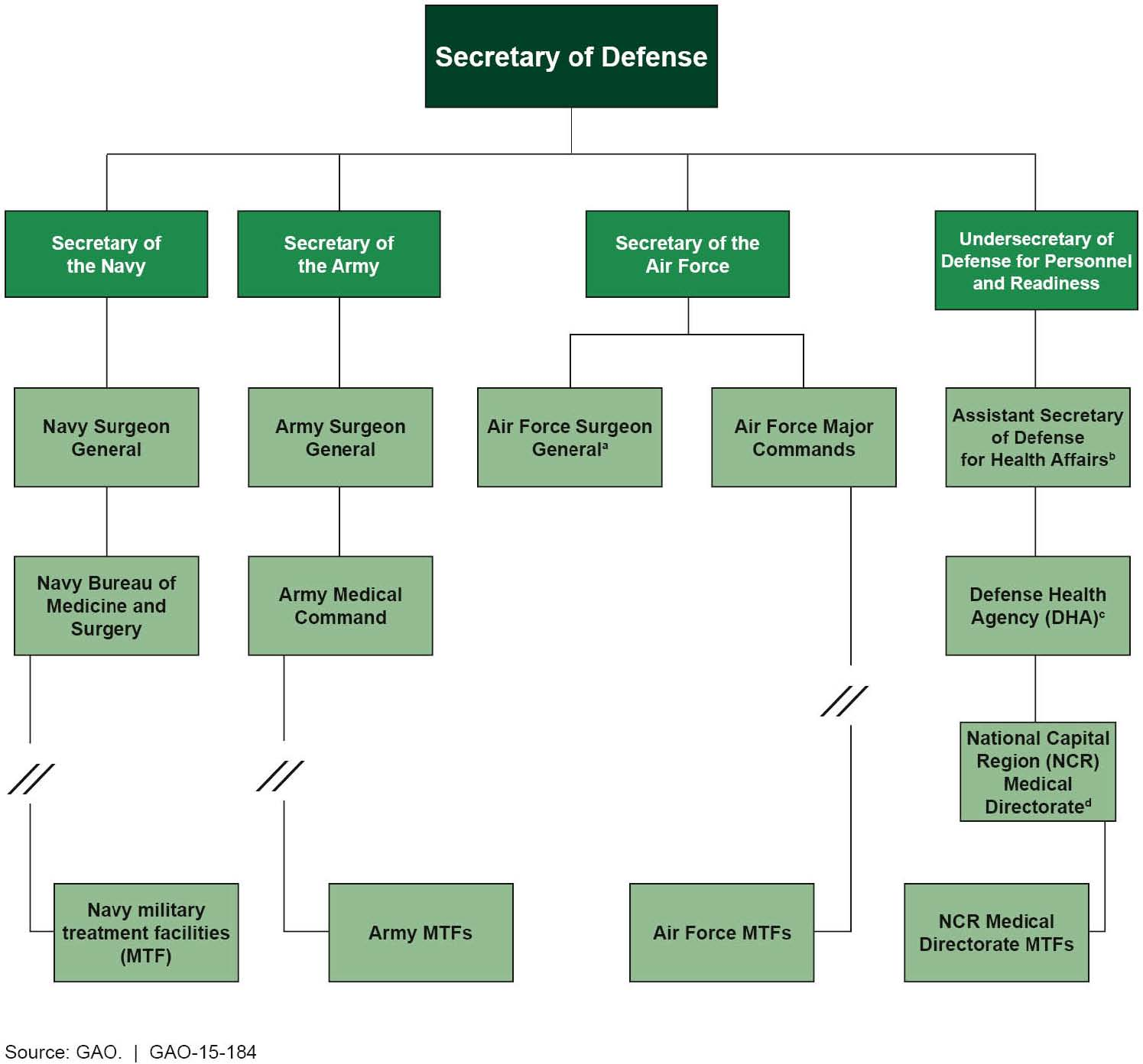 File Figure 1 Governance Structure Of The Department Of Defense