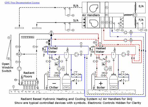 hydronics wikipedia Boat Wiring Schematics Basic Electrical Wiring Diagrams