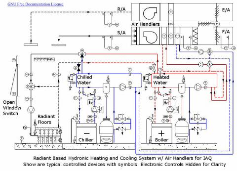 piping layout definition hydronics - wikipedia