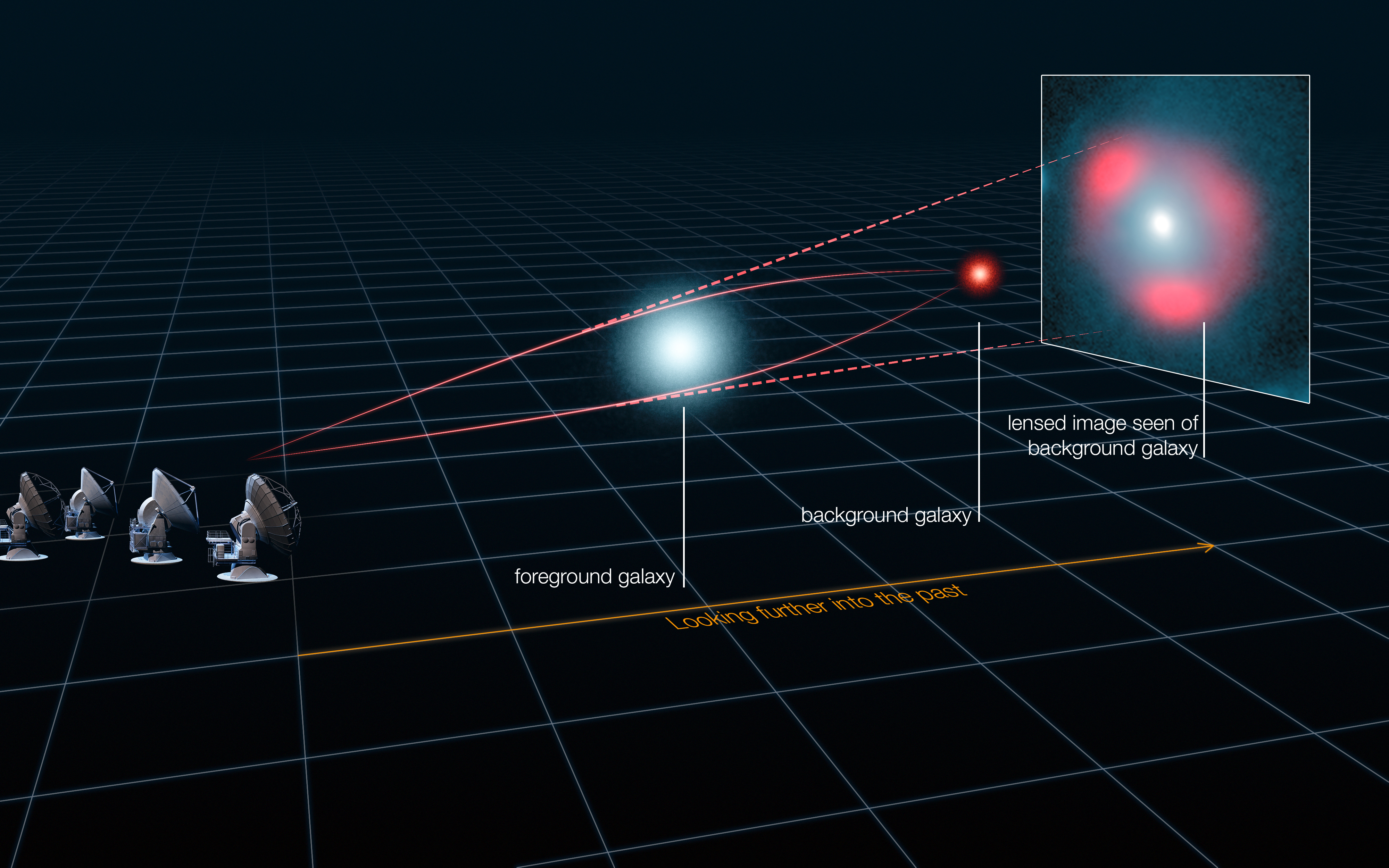 Filegravitational Lensing Of Distant Star Forming Galaxies Click On Schematic To Magnify