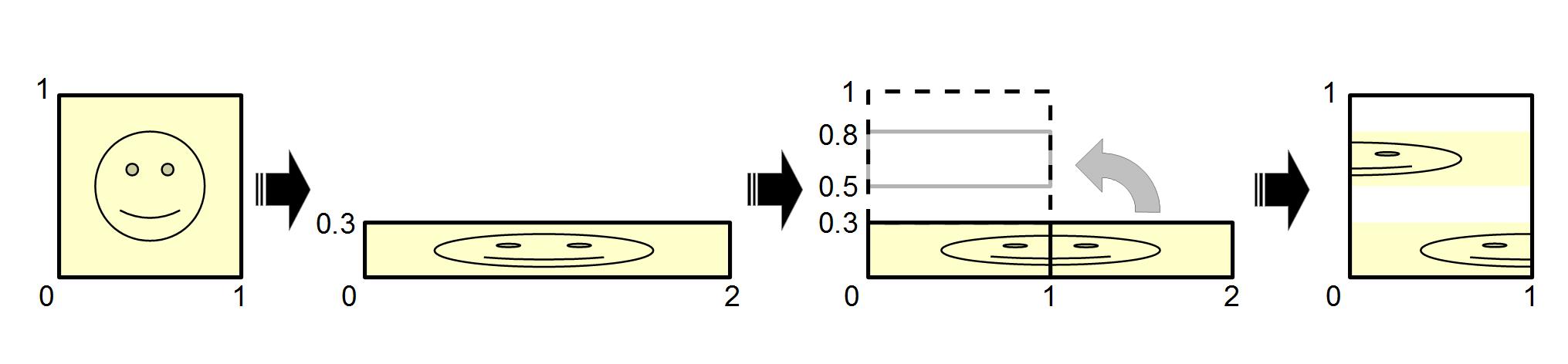 ファイル illustration of dissipative baker s transformation with