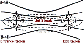 An upper level jet streak. DIV areas are regions of divergence aloft, which will lead to surface convergence and aid cyclogenesis. Jetstreak.png